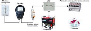 Схема подключения трехфазного бензогенератора