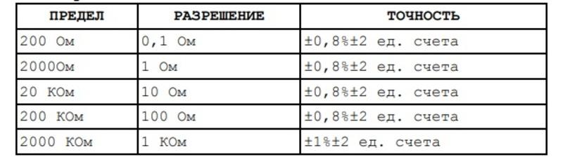 Показатели мультиметра dt 832