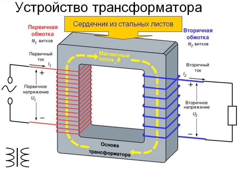 Особенности конструкции трансформатора