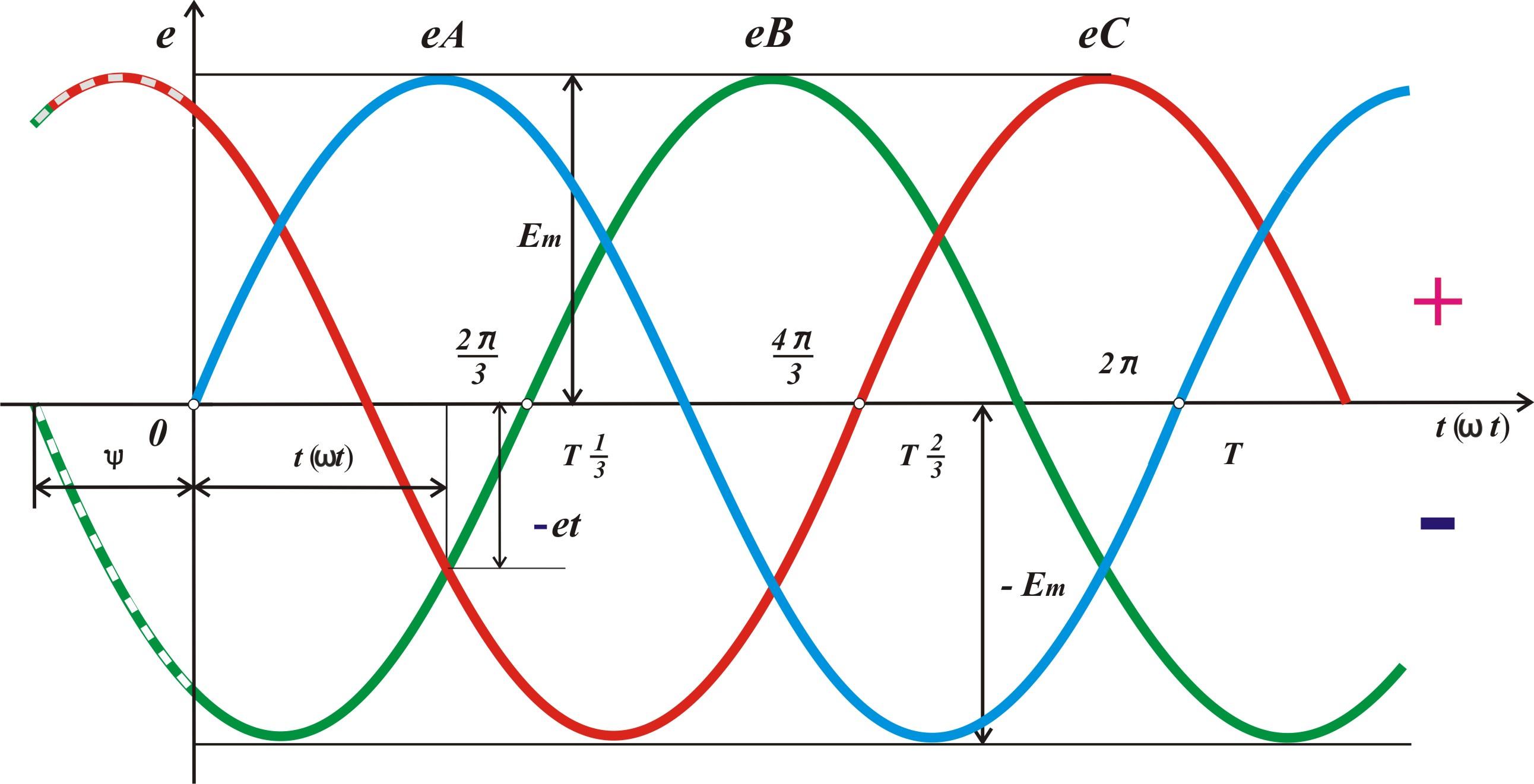 Три фазы электричество что это такое